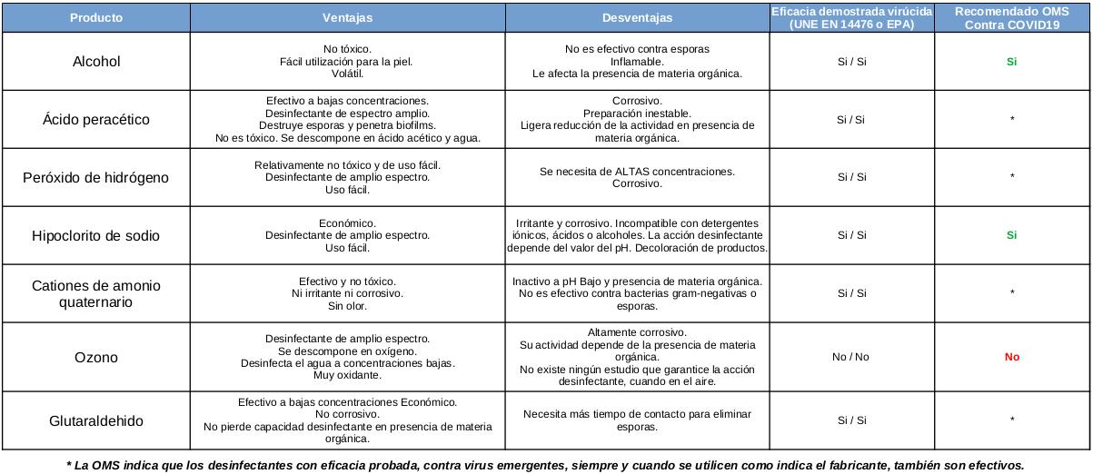 tabla castellano covid19