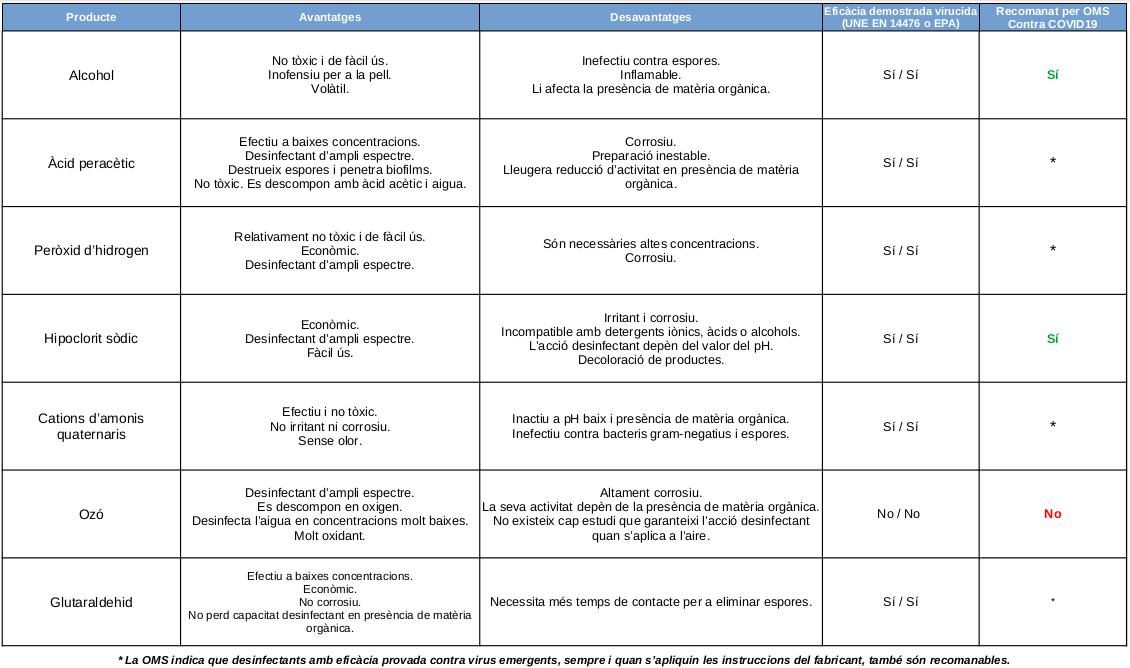 taula català covid19